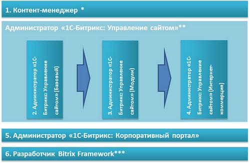 Направления сертификаций